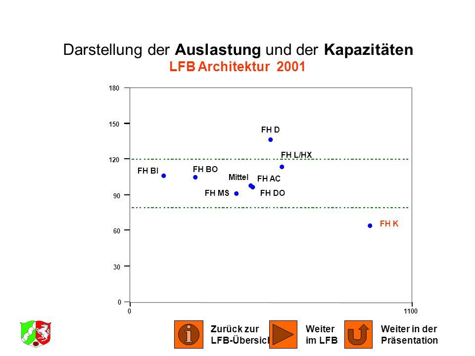 Darstellung der Auslastung und der Kapazitäten LFB Architektur 2001