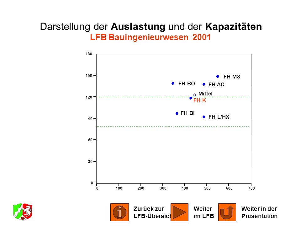 Darstellung der Auslastung und der Kapazitäten LFB Bauingenieurwesen 2001