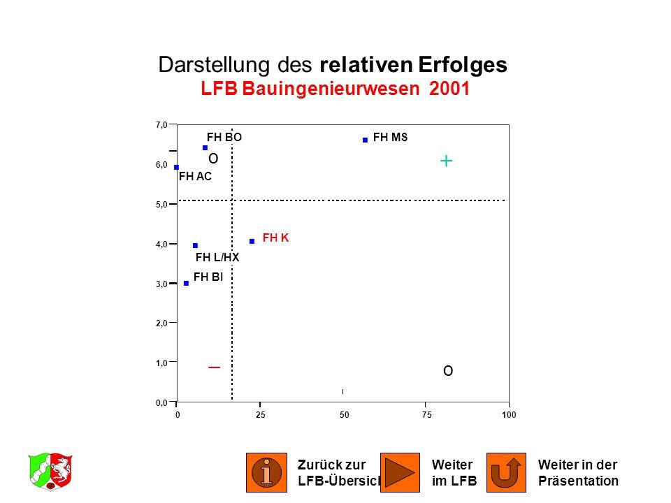 LFB Bauingenieurwesen 2001