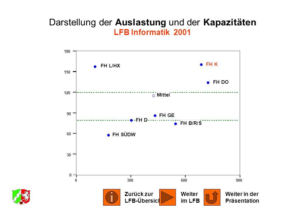 Darstellung der Auslastung und der Kapazitäten LFB Informatik 2001
