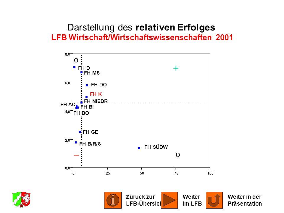 LFB Wirtschaft/Wirtschaftswissenschaften 2001