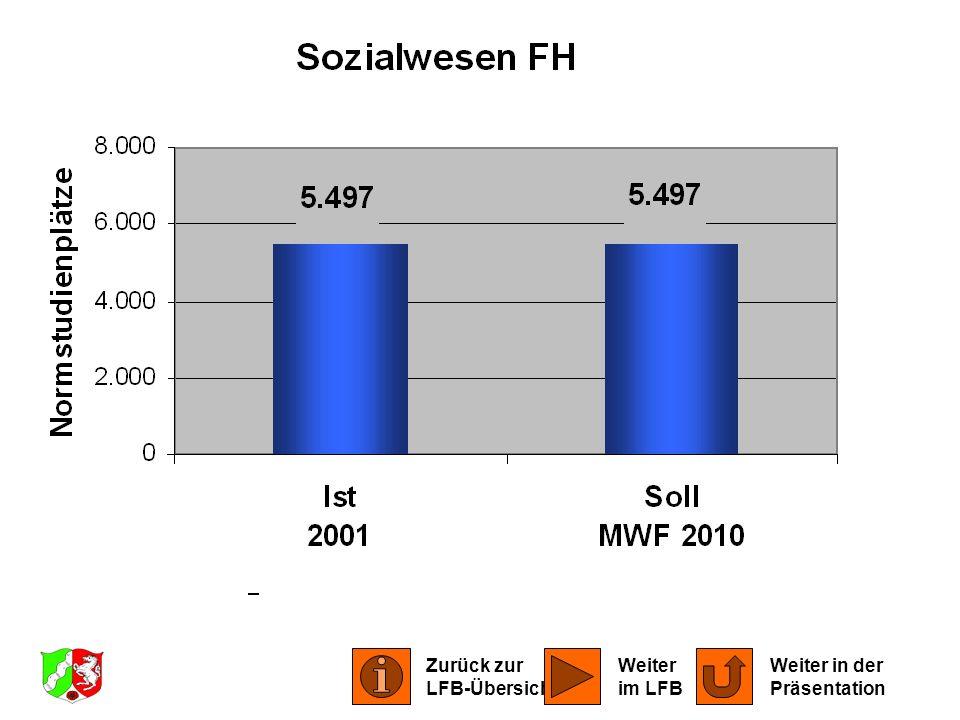 LFB Sozialwesen 2001 Zurück zur LFB-Übersicht Weiter im LFB