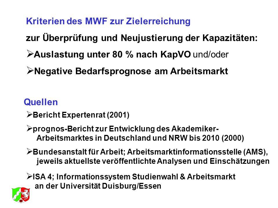Kriterien des MWF zur Zielerreichung