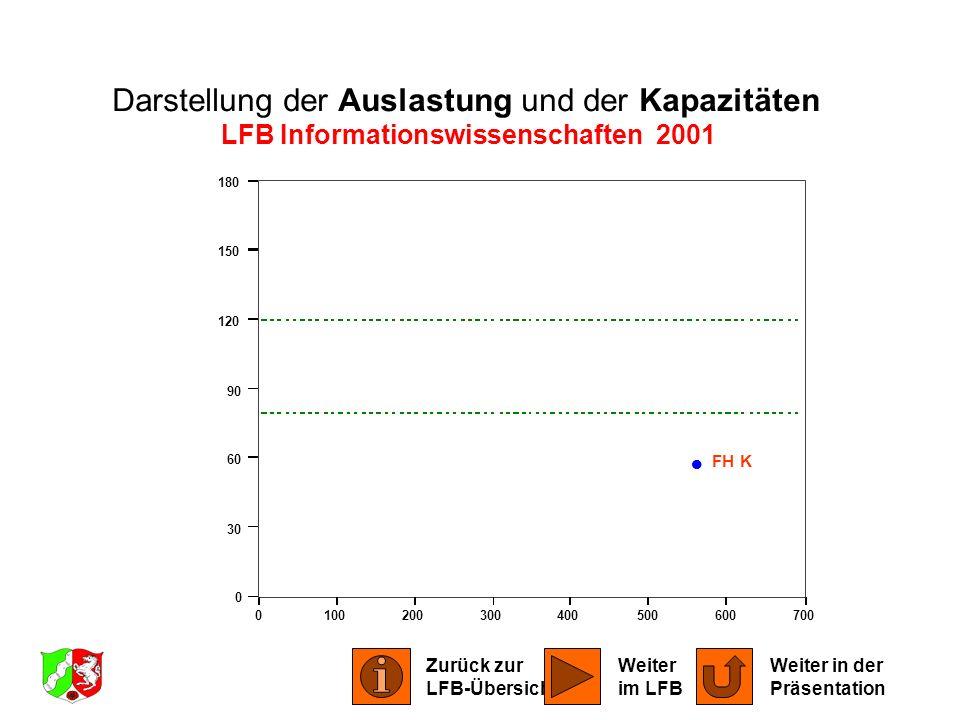 LFB Informationswissenschaften 2001