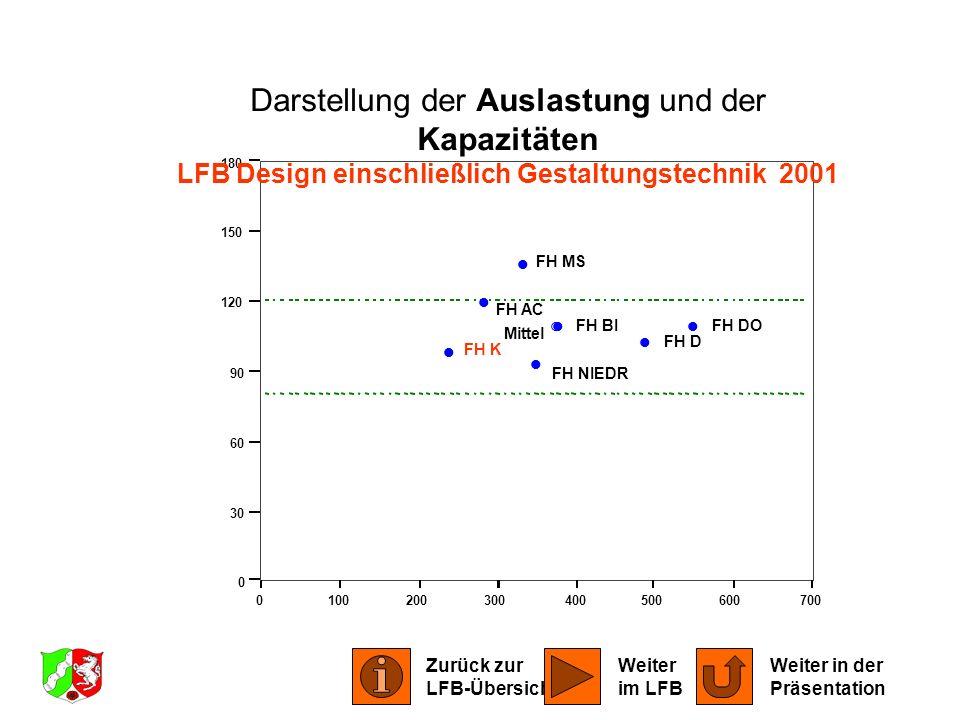 LFB Design einschließlich Gestaltungstechnik 2001