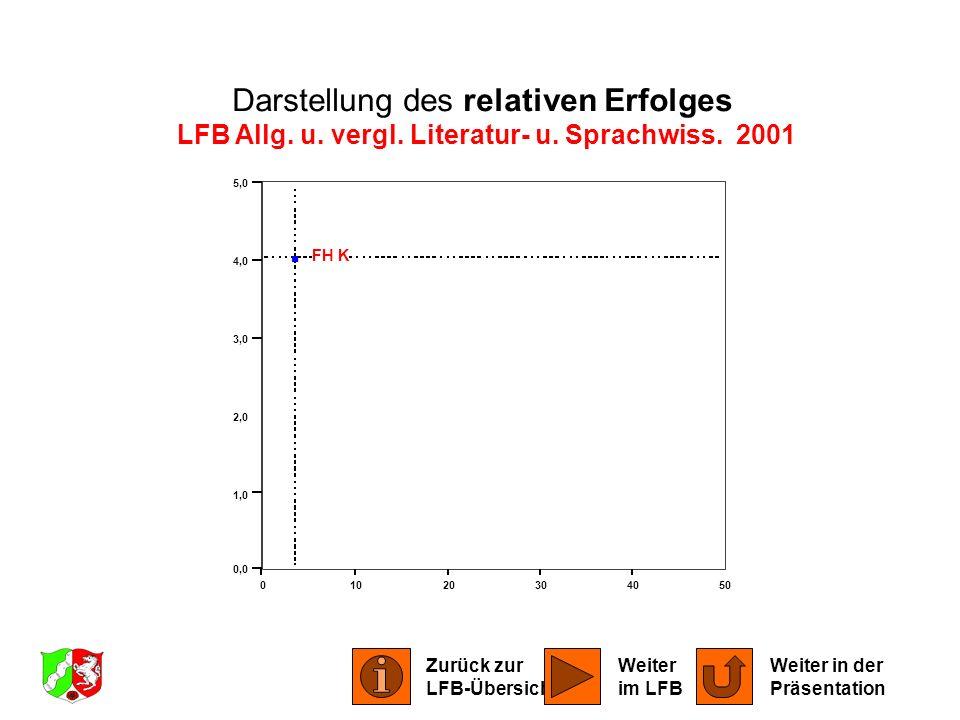 LFB Allg. u. vergl. Literatur- u. Sprachwiss. 2001