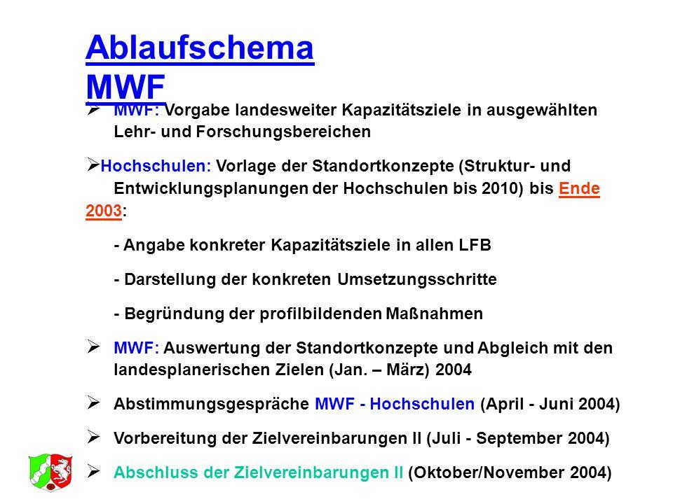 Ablaufschema MWFMWF: Vorgabe landesweiter Kapazitätsziele in ausgewählten Lehr- und Forschungsbereichen.