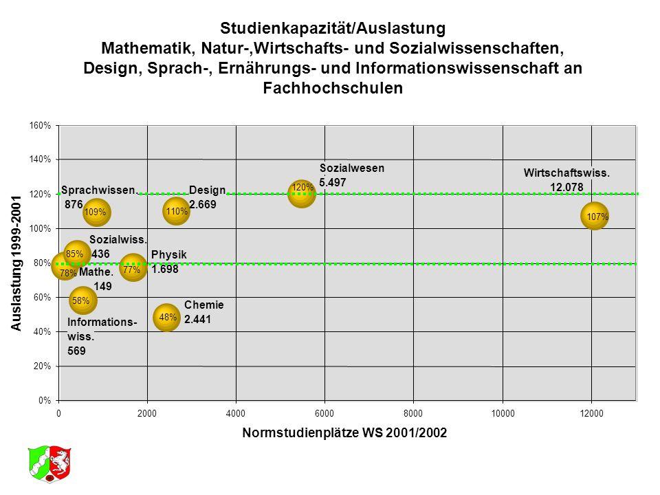 Studienkapazität/Auslastung Mathematik, Natur-,Wirtschafts- und Sozialwissenschaften, Design, Sprach-, Ernährungs- und Informationswissenschaft an Fachhochschulen