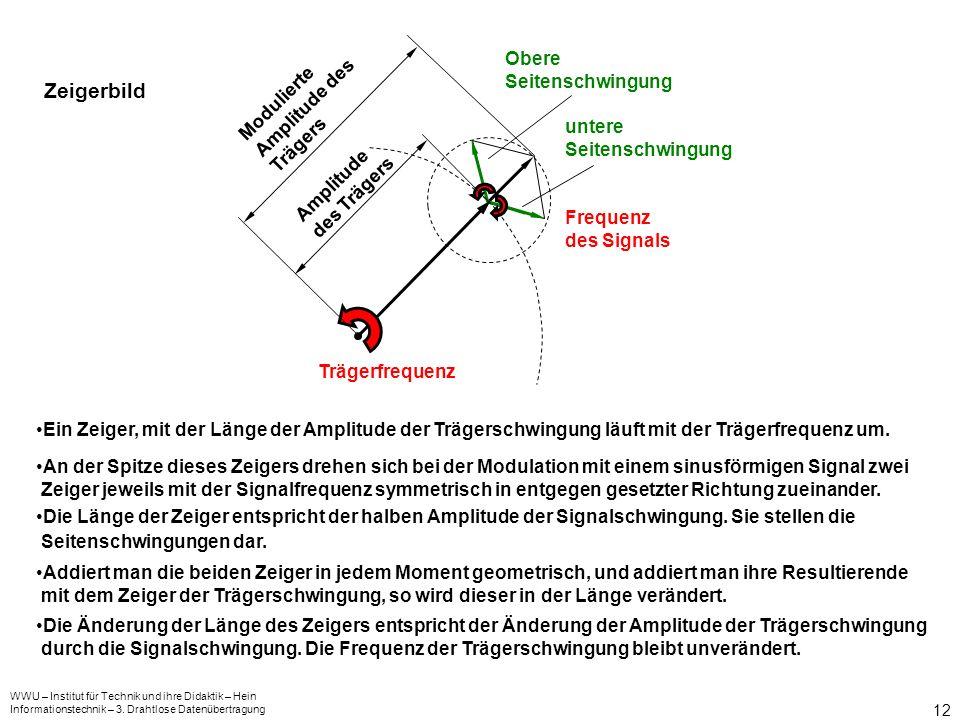 Zeigerbild Obere Seitenschwingung Modulierte Amplitude des Trägers
