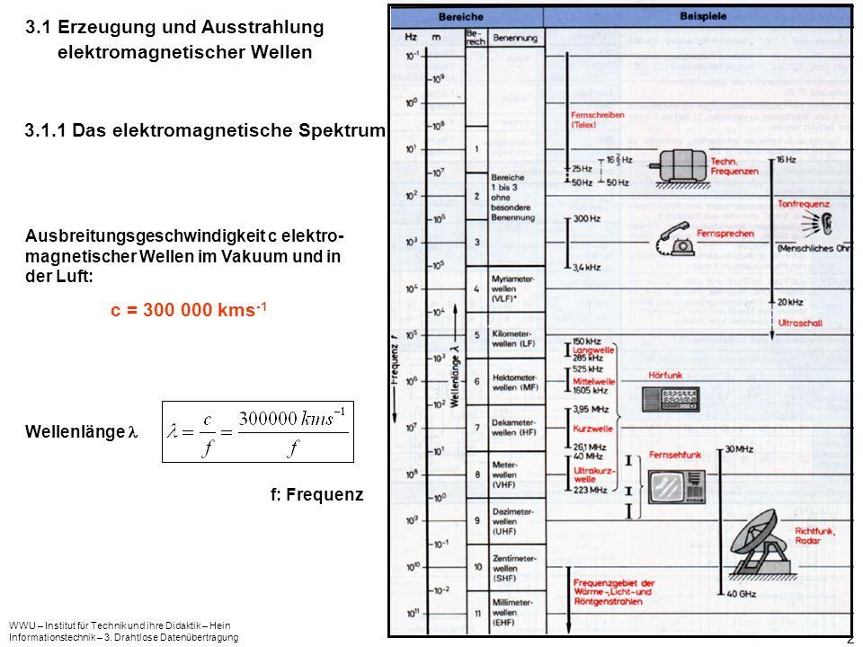3.1 Erzeugung und Ausstrahlung elektromagnetischer Wellen