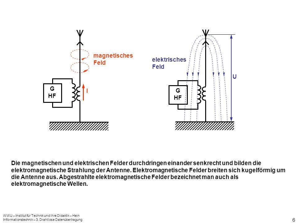 magnetisches Feld elektrisches Feld U G I G HF HF