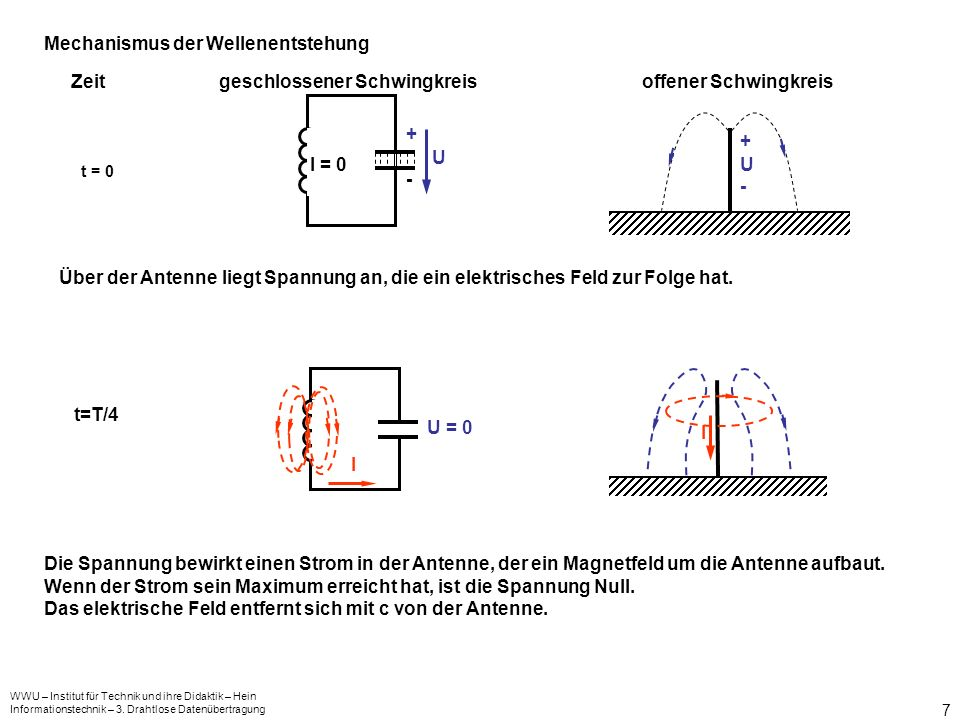 Mechanismus der Wellenentstehung