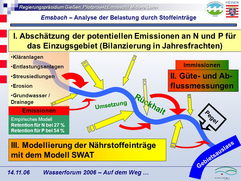 Emsbach – Analyse der Belastung durch Stoffeinträge