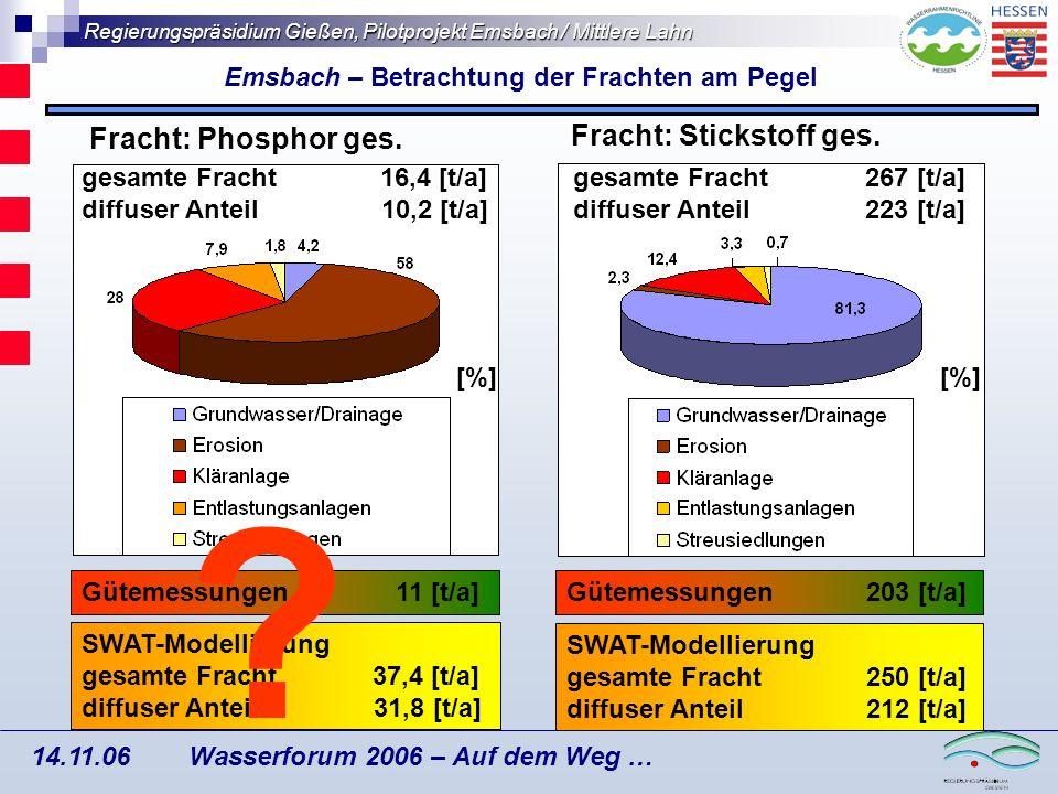 Emsbach – Betrachtung der Frachten am Pegel