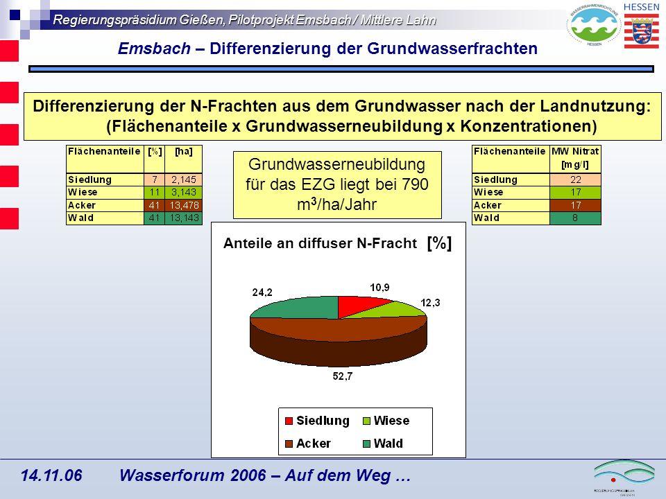 Emsbach – Differenzierung der Grundwasserfrachten