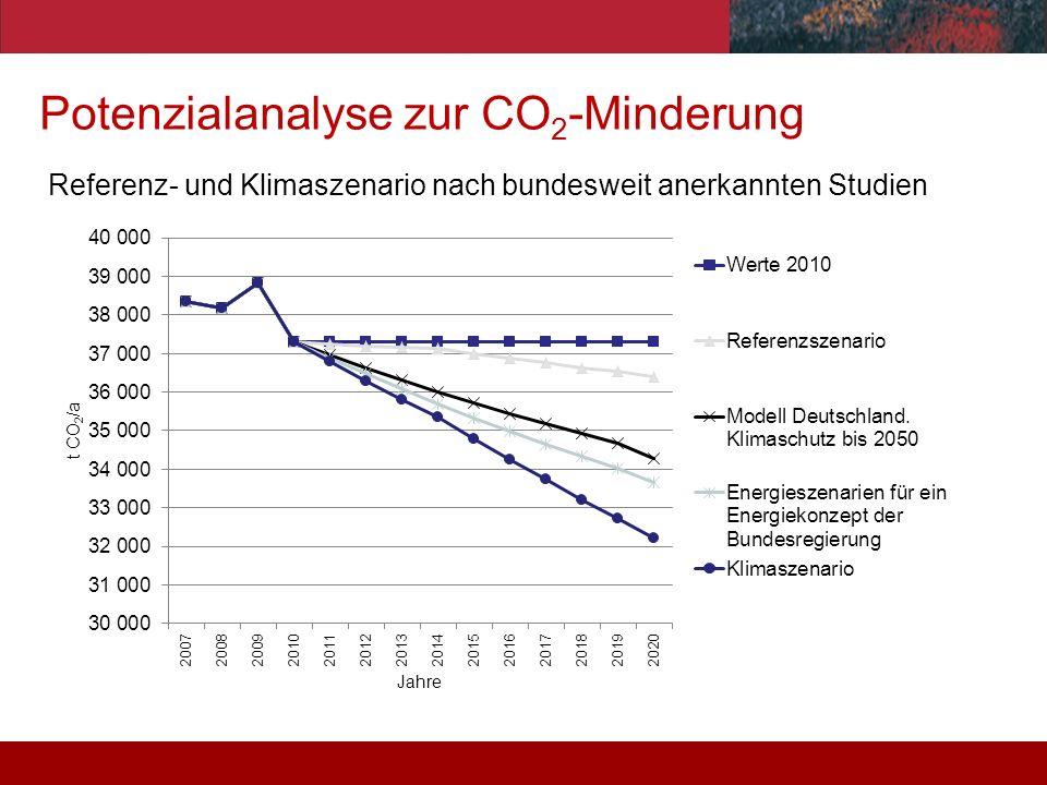 Potenzialanalyse zur CO2-Minderung