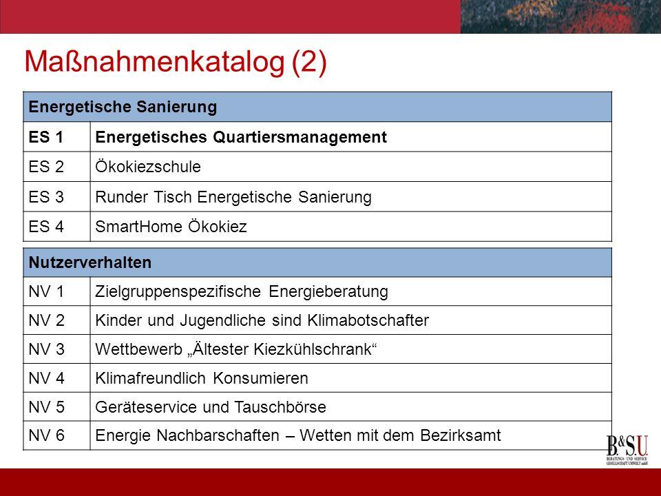 Maßnahmenkatalog (2) Energetische Sanierung ES 1