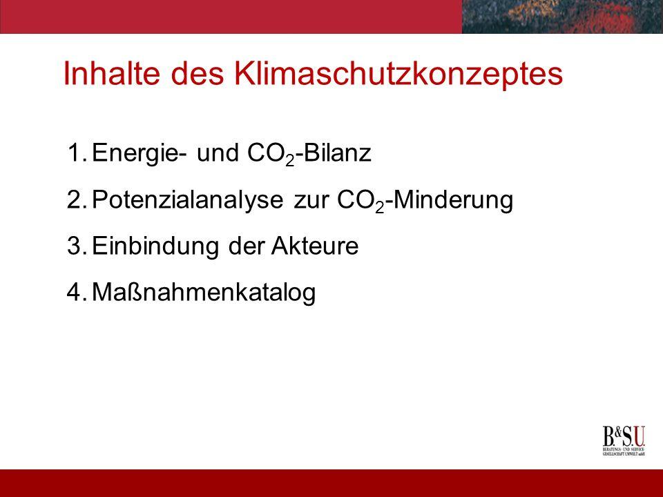 Inhalte des Klimaschutzkonzeptes