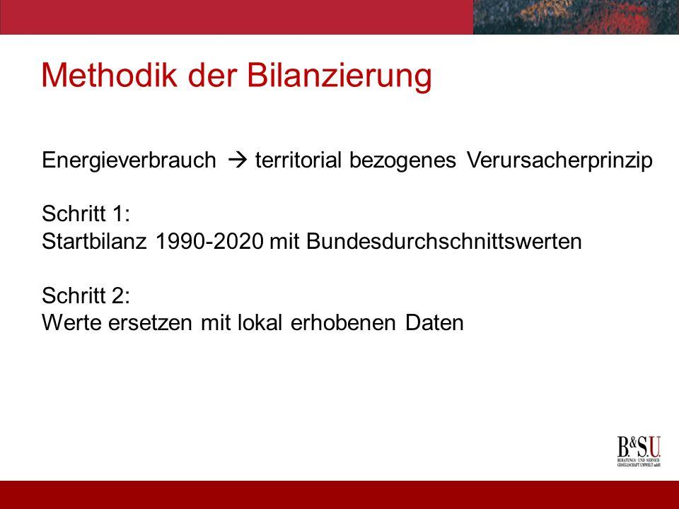 Methodik der Bilanzierung