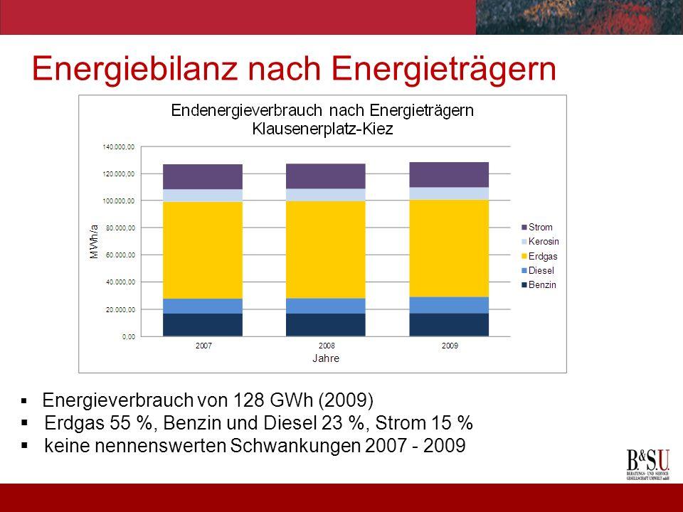 Energiebilanz nach Energieträgern