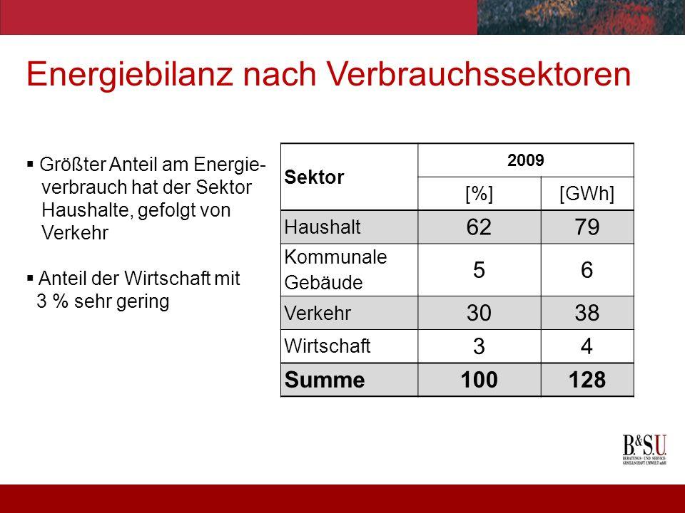 Energiebilanz nach Verbrauchssektoren