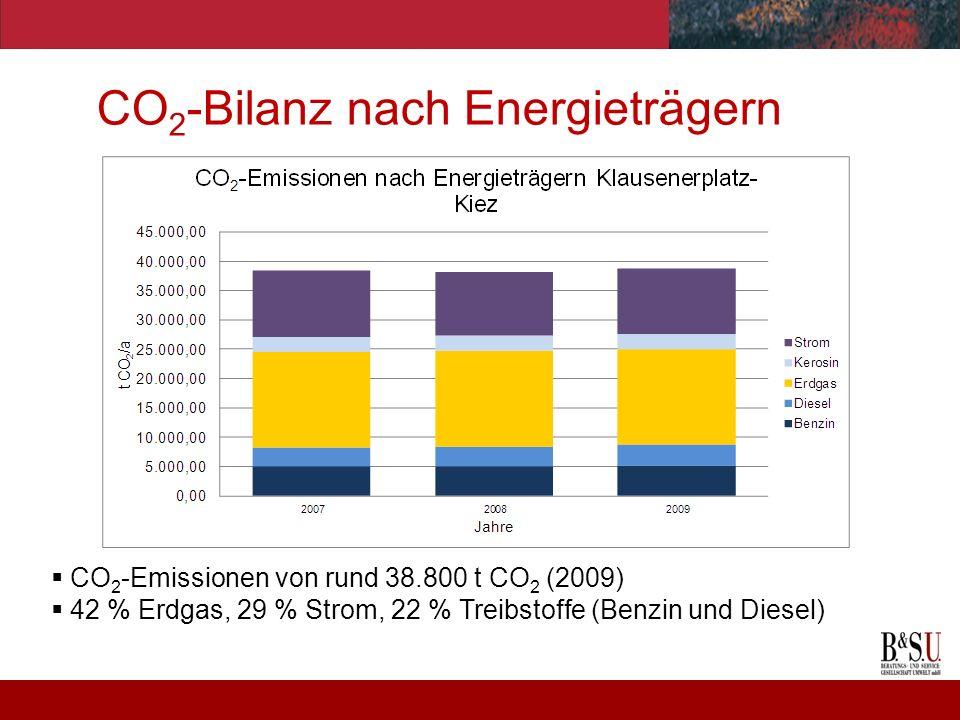 CO2-Bilanz nach Energieträgern