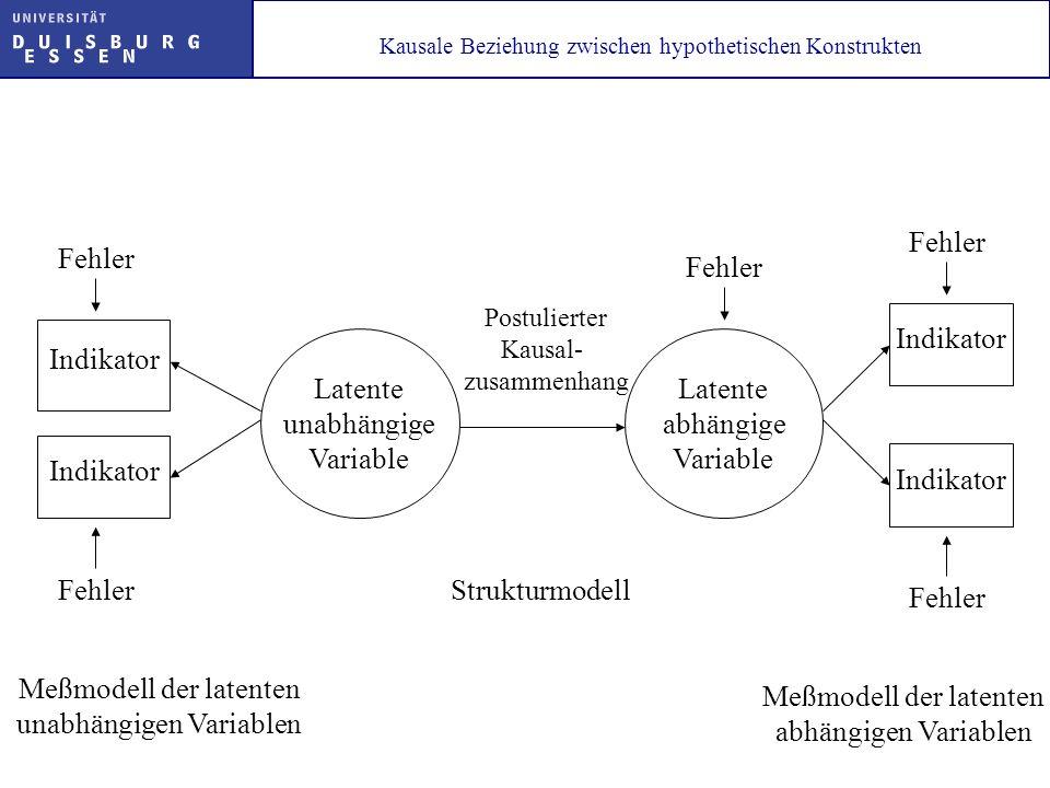 Meßmodell der latenten unabhängigen Variablen Meßmodell der latenten