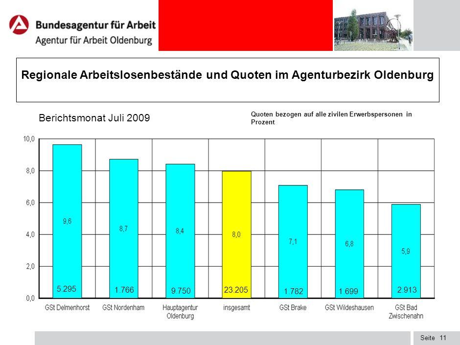 Regionale Arbeitslosenbestände und Quoten im Agenturbezirk Oldenburg