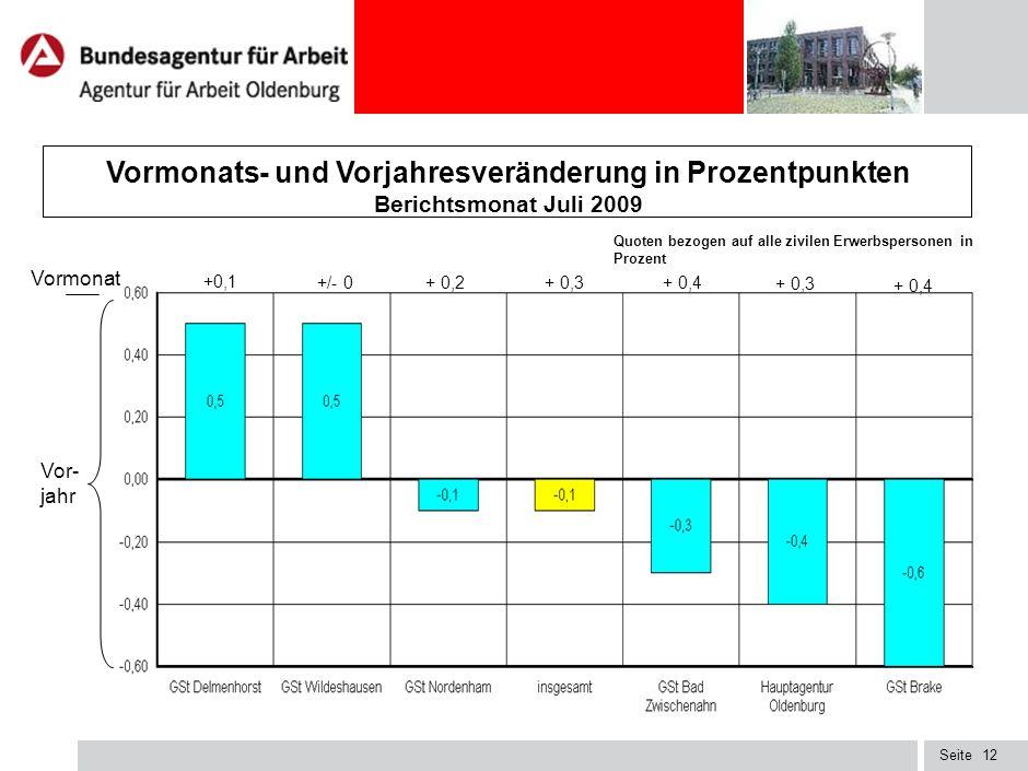 Vormonats- und Vorjahresveränderung in Prozentpunkten Berichtsmonat Juli 2009