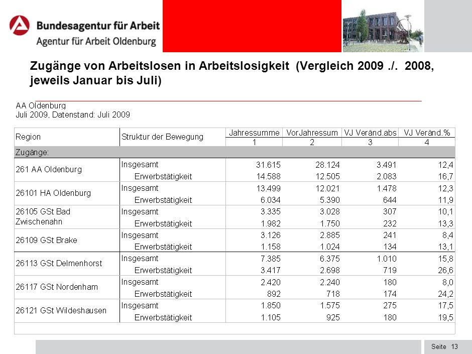 Zugänge von Arbeitslosen in Arbeitslosigkeit (Vergleich 2009. /