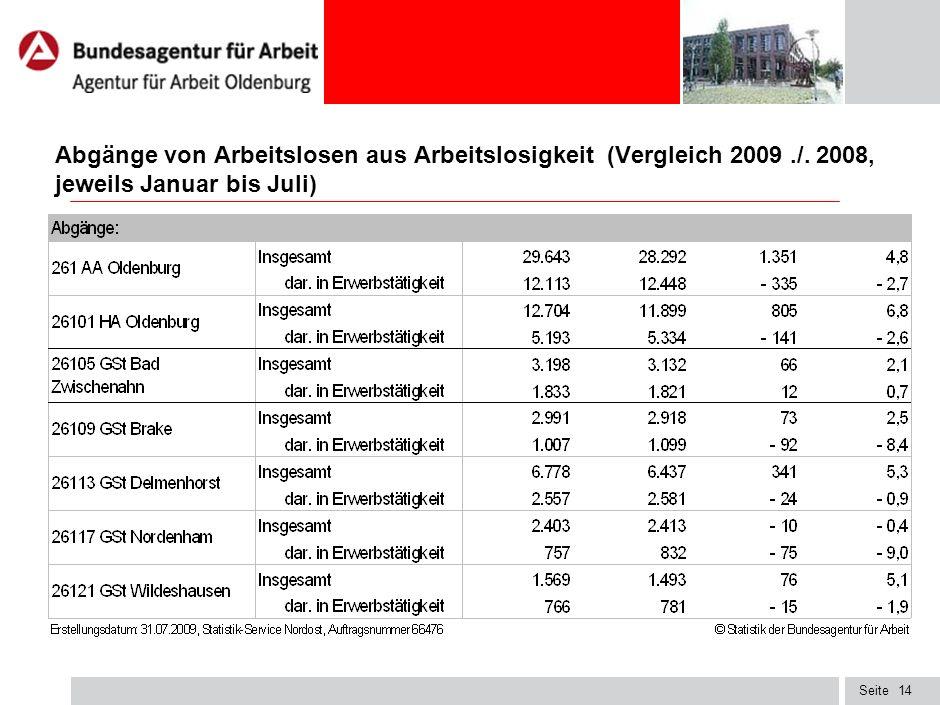 Abgänge von Arbeitslosen aus Arbeitslosigkeit (Vergleich 2009. /