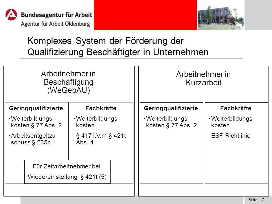 Komplexes System der Förderung der Qualifizierung Beschäftigter in Unternehmen