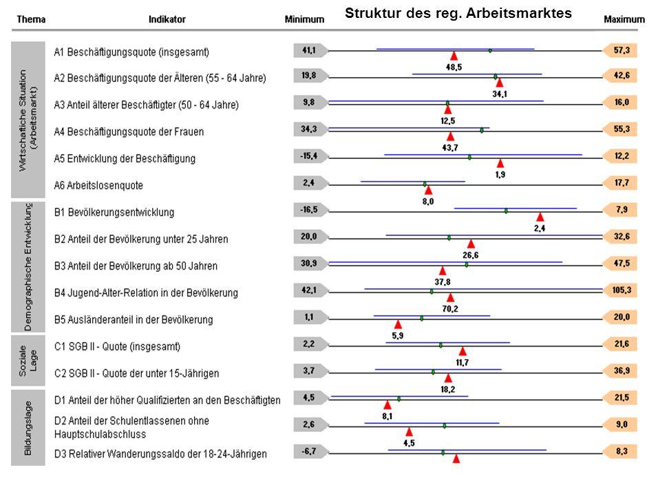 Struktur des reg. Arbeitsmarktes