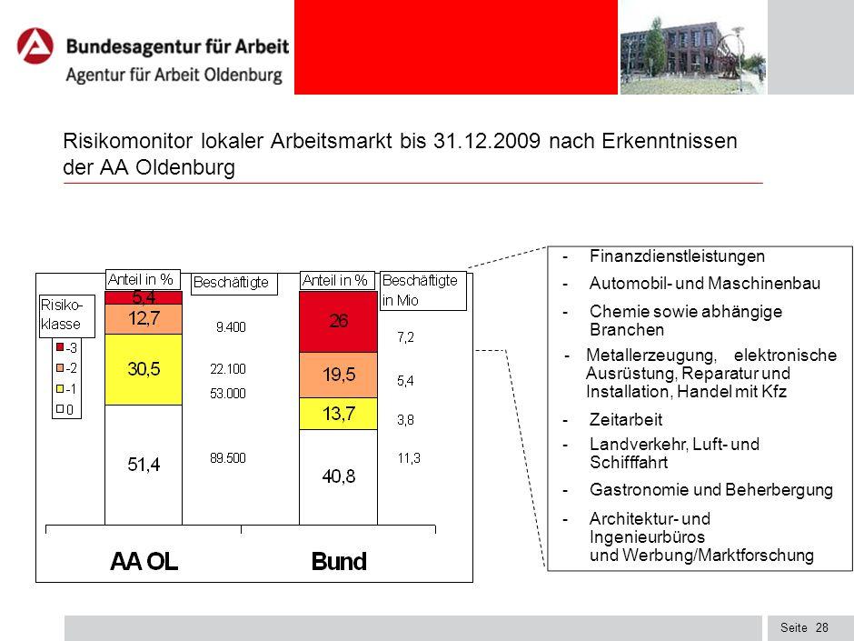 Risikomonitor lokaler Arbeitsmarkt bis 31. 12
