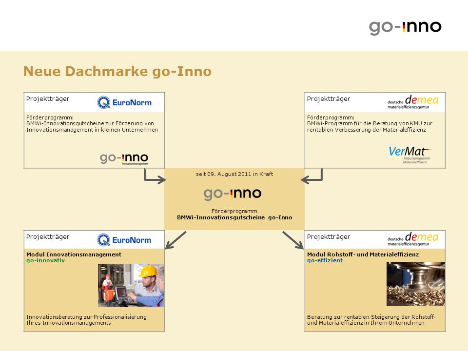 Neue Dachmarke go-Inno