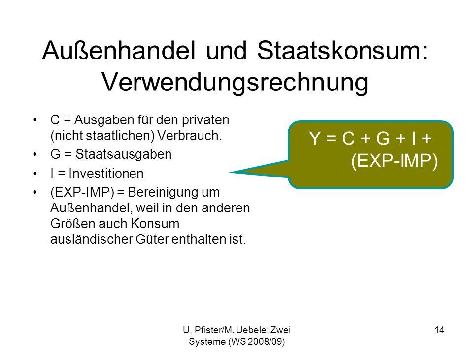 Außenhandel und Staatskonsum: Verwendungsrechnung