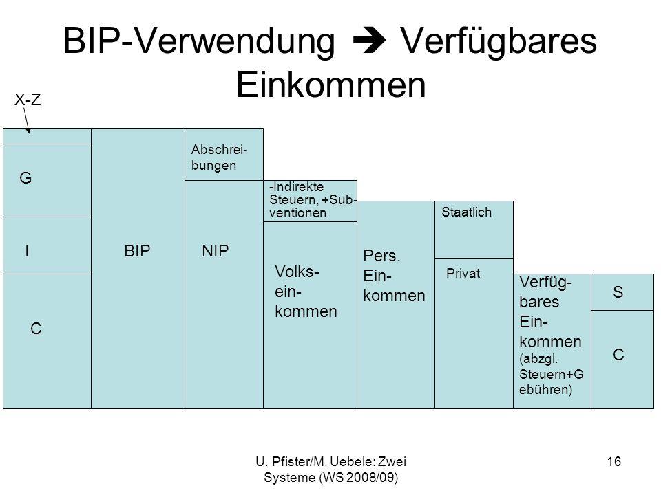 BIP-Verwendung  Verfügbares Einkommen