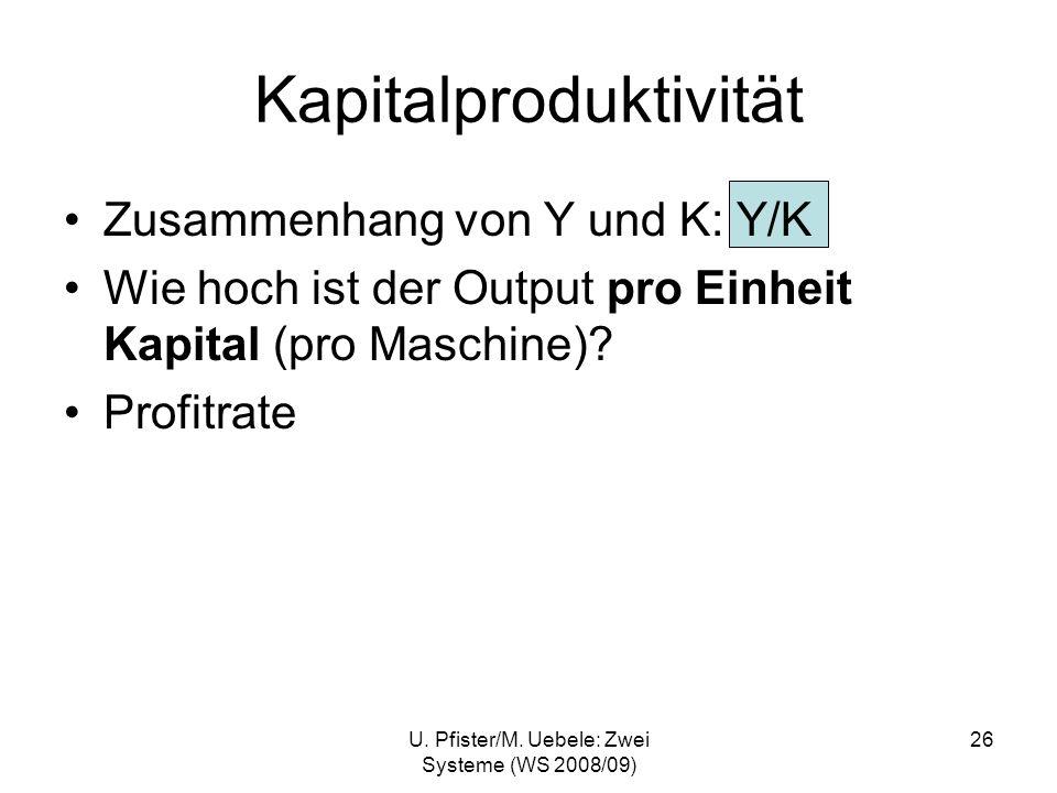 Kapitalproduktivität