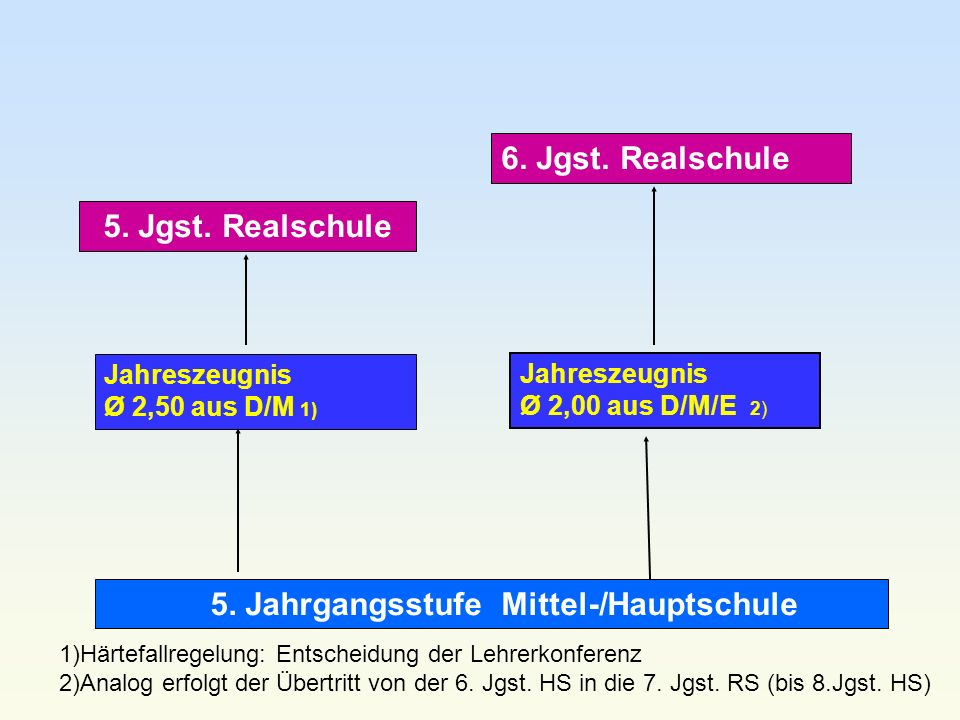 5. Jahrgangsstufe Mittel-/Hauptschule