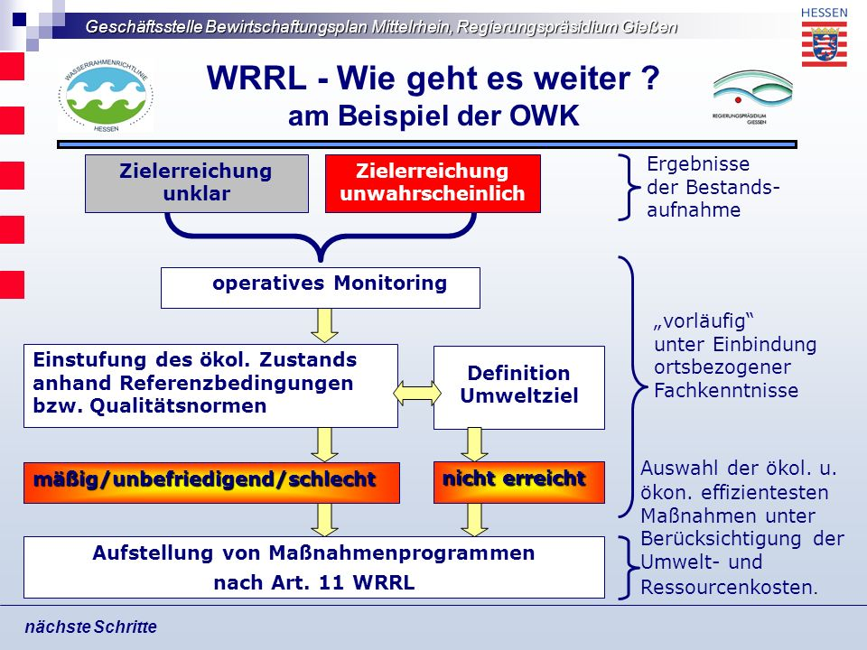 WRRL - Wie geht es weiter