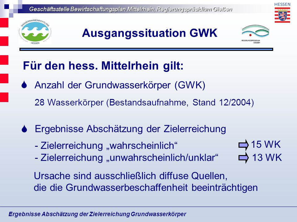 Ausgangssituation GWK