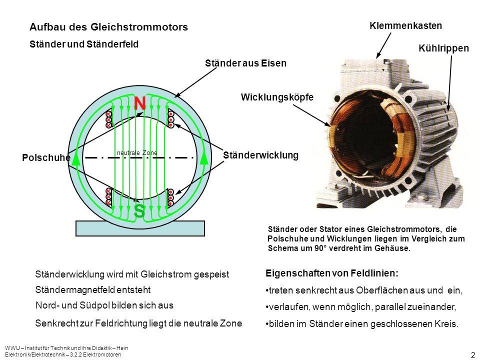 N S Aufbau des Gleichstrommotors Klemmenkasten Ständer und Ständerfeld