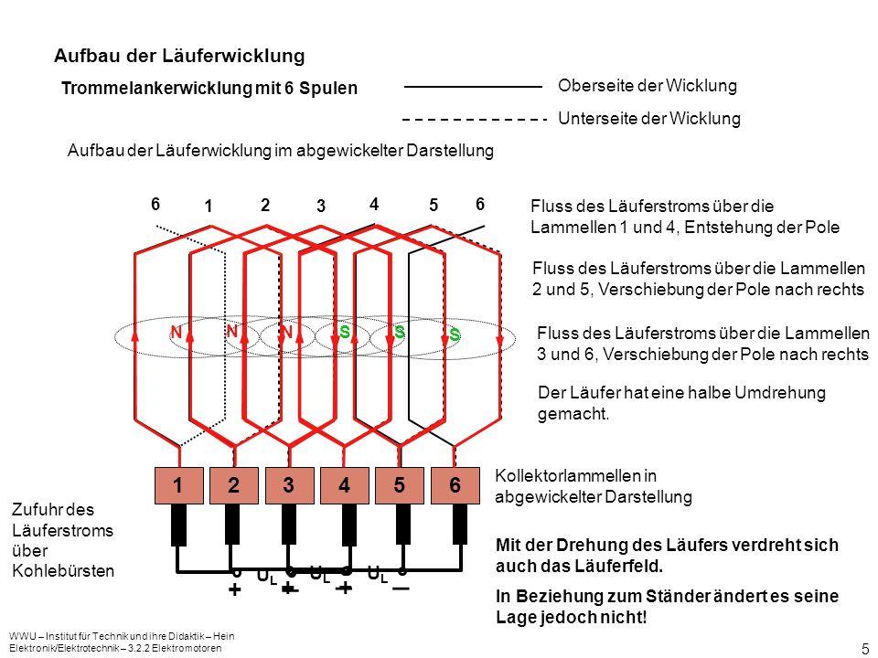 _ _ _ + + + 1 2 3 4 5 6 Aufbau der Läuferwicklung UL UL UL
