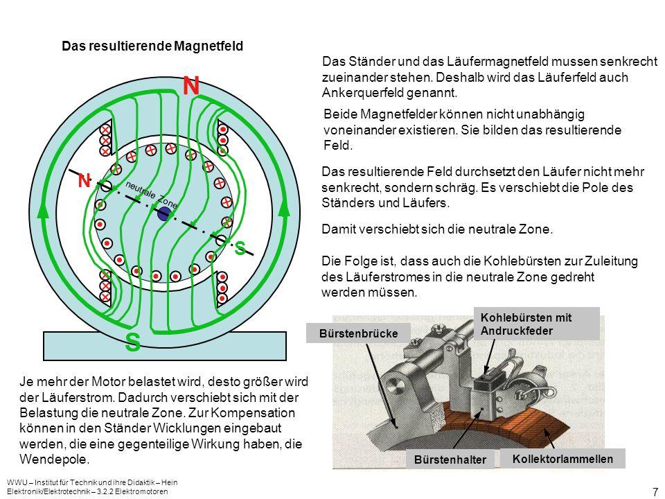 N S N S Das resultierende Magnetfeld