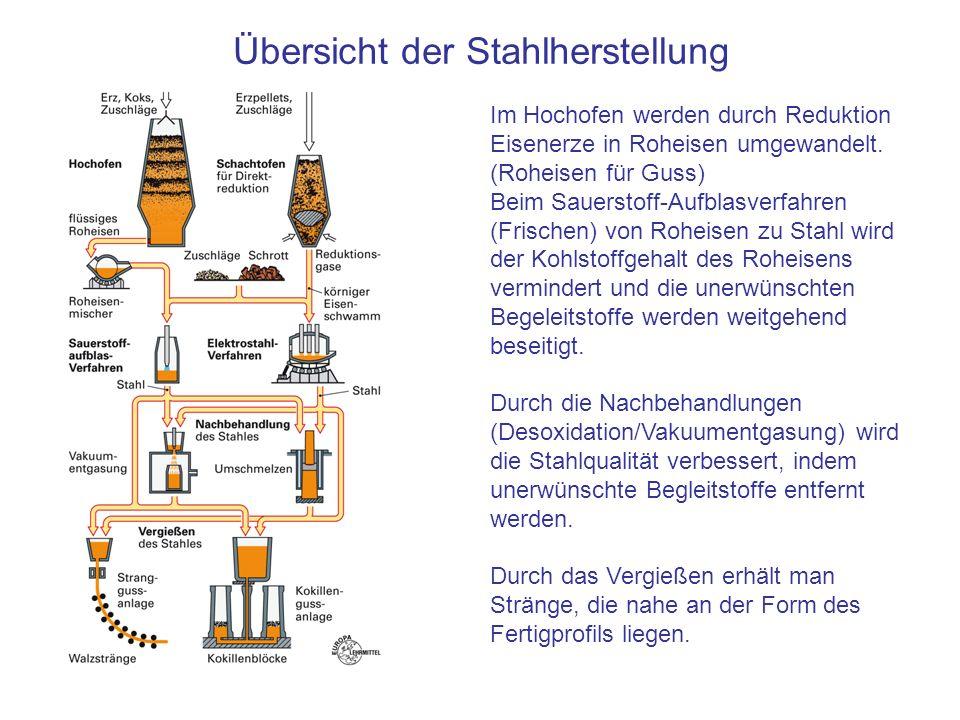 Übersicht der Stahlherstellung