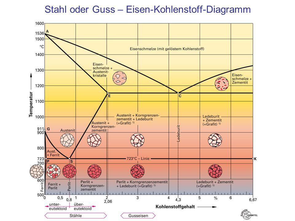 Stahl oder Guss – Eisen-Kohlenstoff-Diagramm