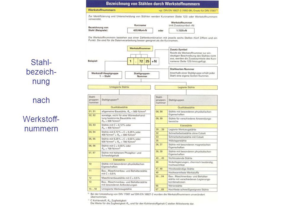 Stahl-bezeich-nung nach Werkstoff-nummern