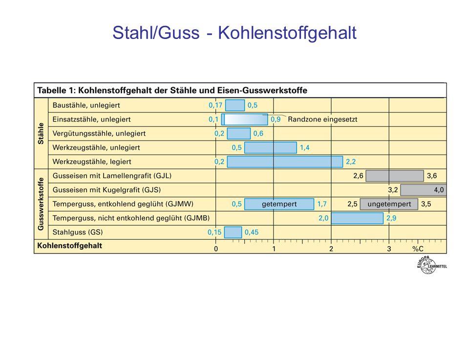 Stahl/Guss - Kohlenstoffgehalt