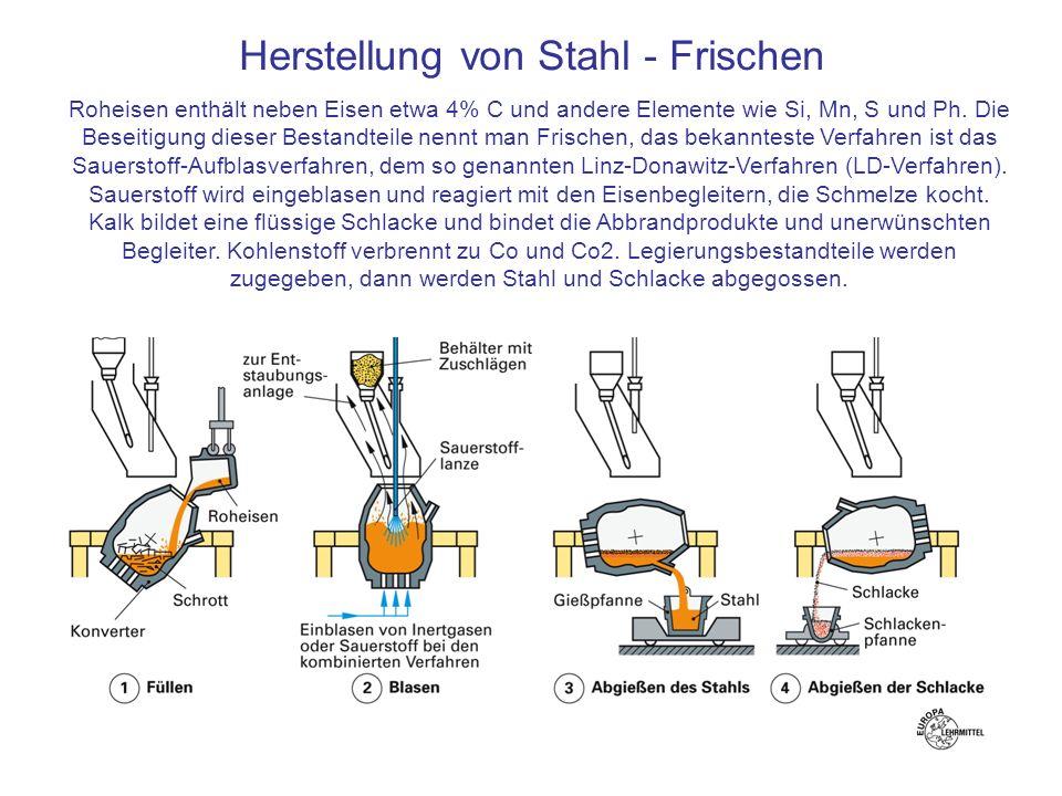Herstellung von Stahl - Frischen