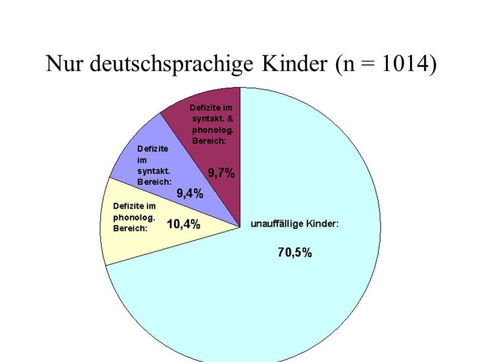 Nur deutschsprachige Kinder (n = 1014)